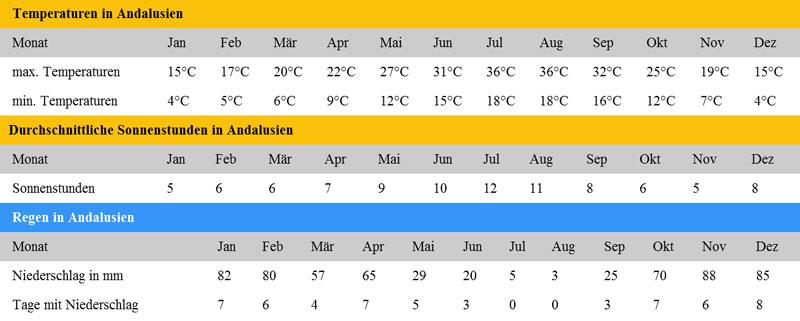 gibraltar wetter april