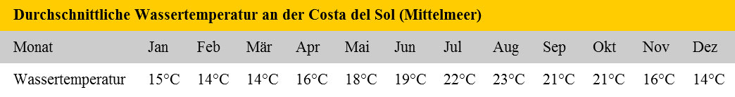 Wassertemperaturen an der Costa del Sol